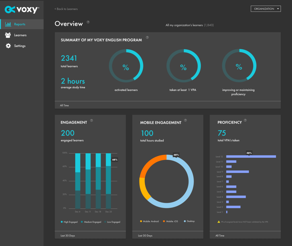 voxy command center overview report screenshot